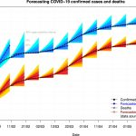 COVID-19:Forecastingconfirmedcasesanddeathswithasimpletimeseriesmodel