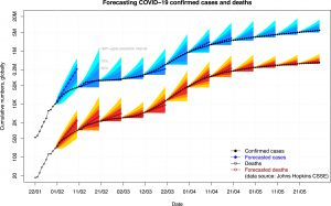 COVID-19:Forecastingconfirmedcasesanddeathswithasimpletimeseriesmodel